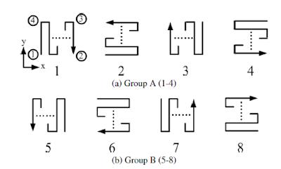 Hilbert scanning methods