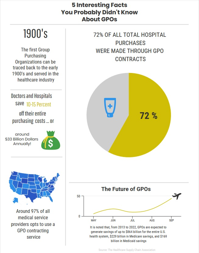 The Benefits of Healthcare GPOs - ViralGraphics
