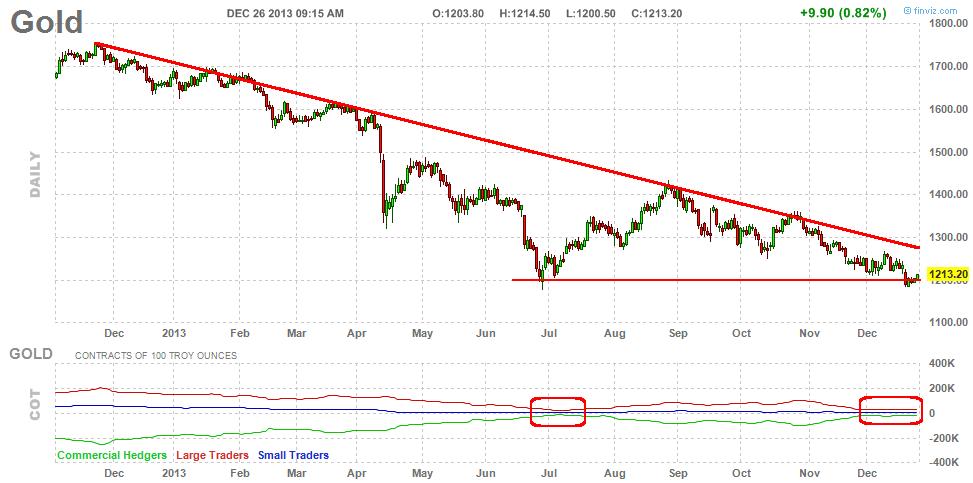 Charts etc.: Gold bullion vs. gold mining stocks