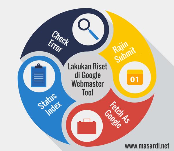 Coba untuk cek google webmaster tool