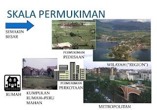 pengertian perumahan dan permukiman