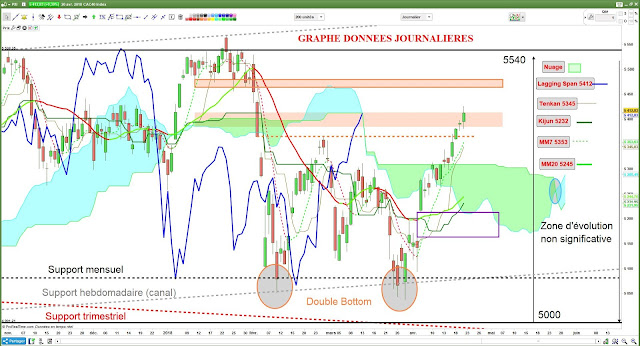 Analyse technique CAC40 [21/04/18]