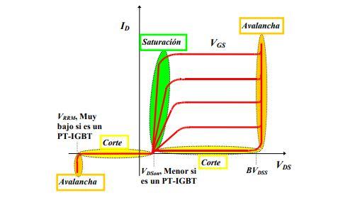 IGBT. QUE ES- PARA QUE SIRVE- COMO FUNCIONA