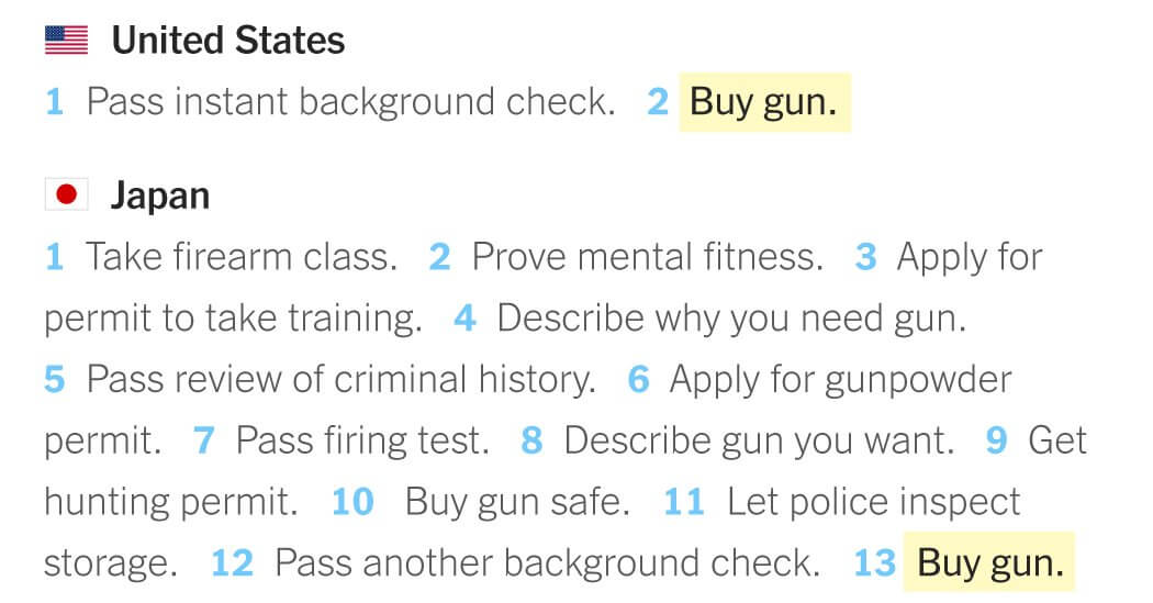 What To Do To Buy A Gun In 15 Different Countries