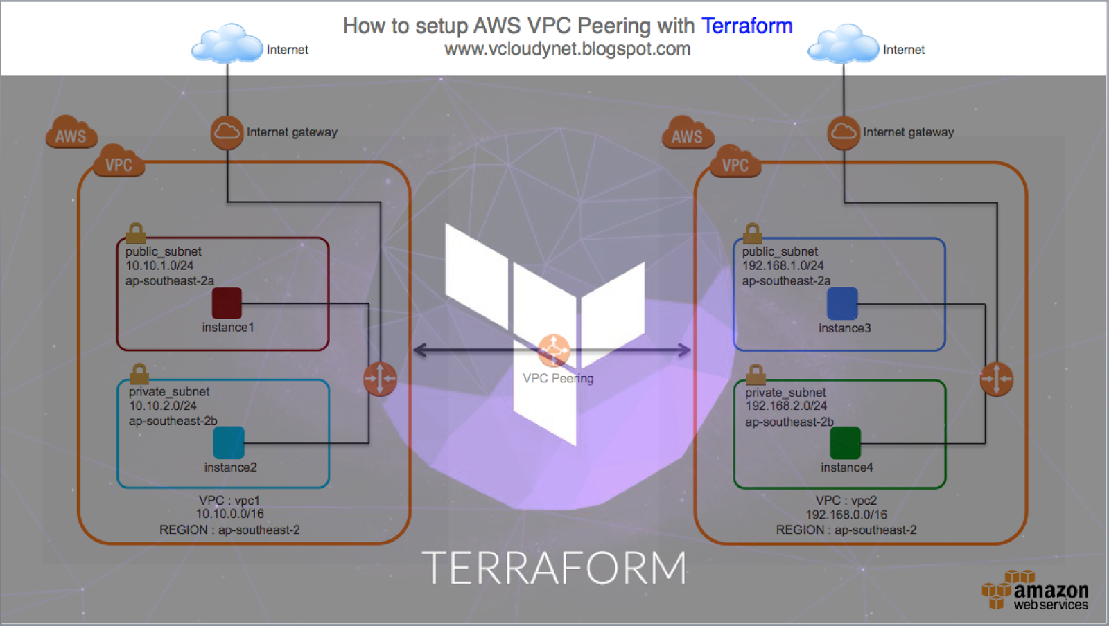 How to setup VPC Peering with Terraform | vCloudyNet