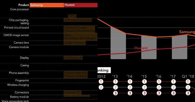 """Samsung, Huawei và cuộc đại chiến vì danh hiệu """"nhà sản xuất smartphone lớn nhất thế giới"""""""