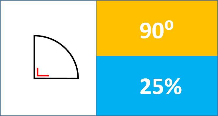 Menghitung persen atau derajat siku siku dari suatu diagram jadi sudah jelas sekarang ya bagaimana menentukan besar siku siku dalam persen dan juga derajat ccuart Image collections