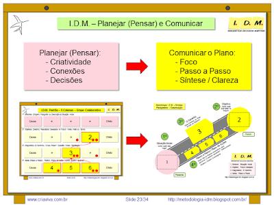 Metodologia IDM Treinamento de Liderança - Competências Essenciais Tomada de Decisao Planejamento Comunicaação
