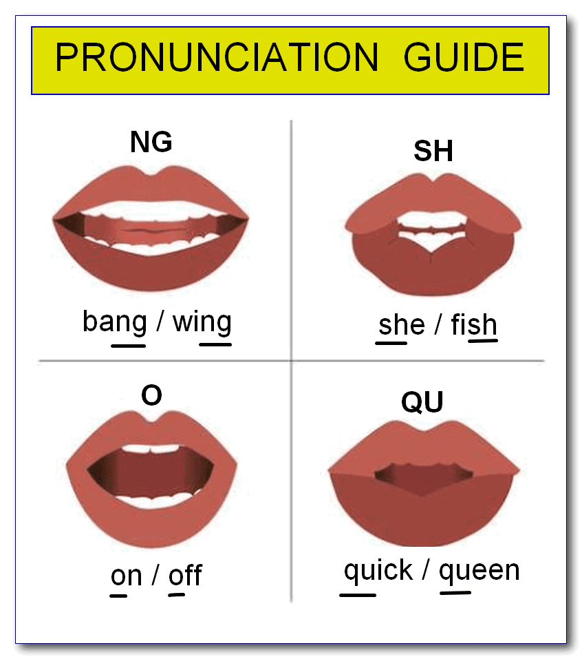 Learn English Now How To Speak English Using Sounds That Make Up