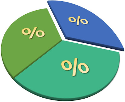 Cara Praktis Menghitung Persen Tanpa Kalkulator Beserta Contoh Cara Gampang Menghitung Persen Tanpa Kalkulator Beserta Contoh