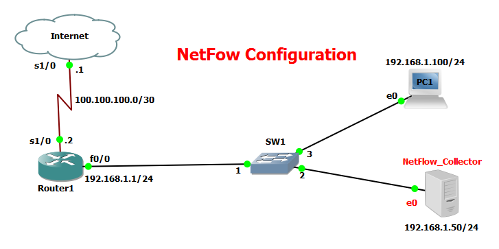 ConFiguRaton of Syslog,SNMP and NetFlow | Best Cisco CCNA