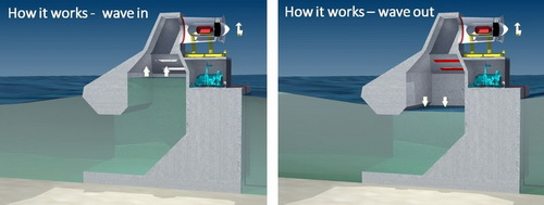 www.Tinuku.com Wave Swell Energy develops electricity from waves using artificial blowhole
