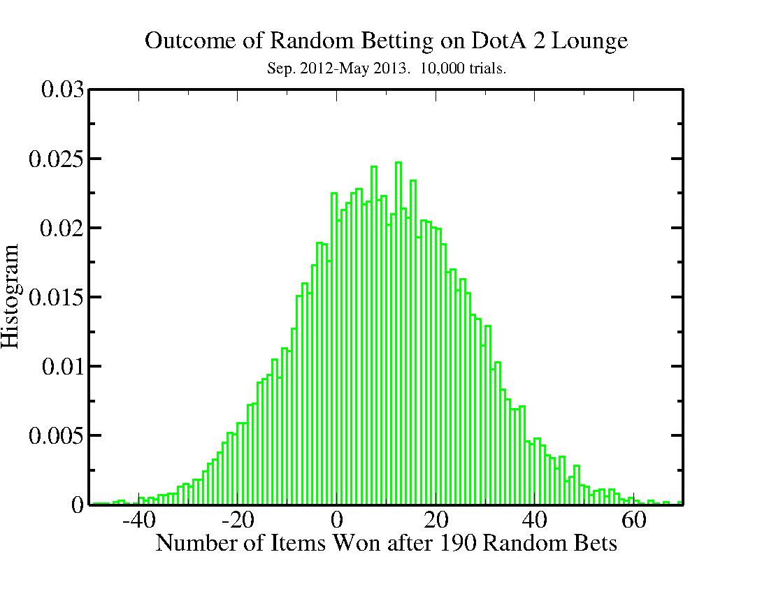 How to unprivate dota2lounge betting diakonissen mutterhaus bettingenius