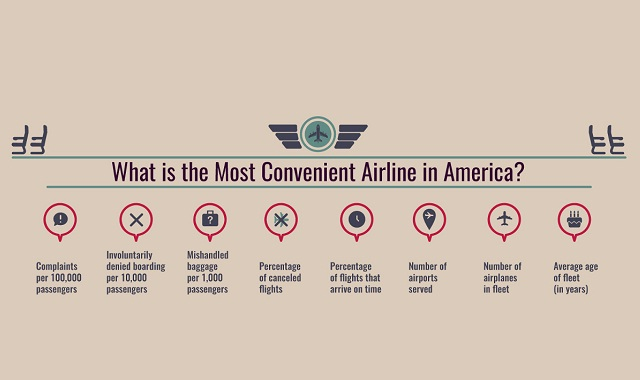 What is the Most Convenient Airline in America?