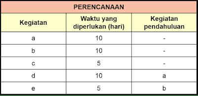 Urutan dan waktu kegiatan