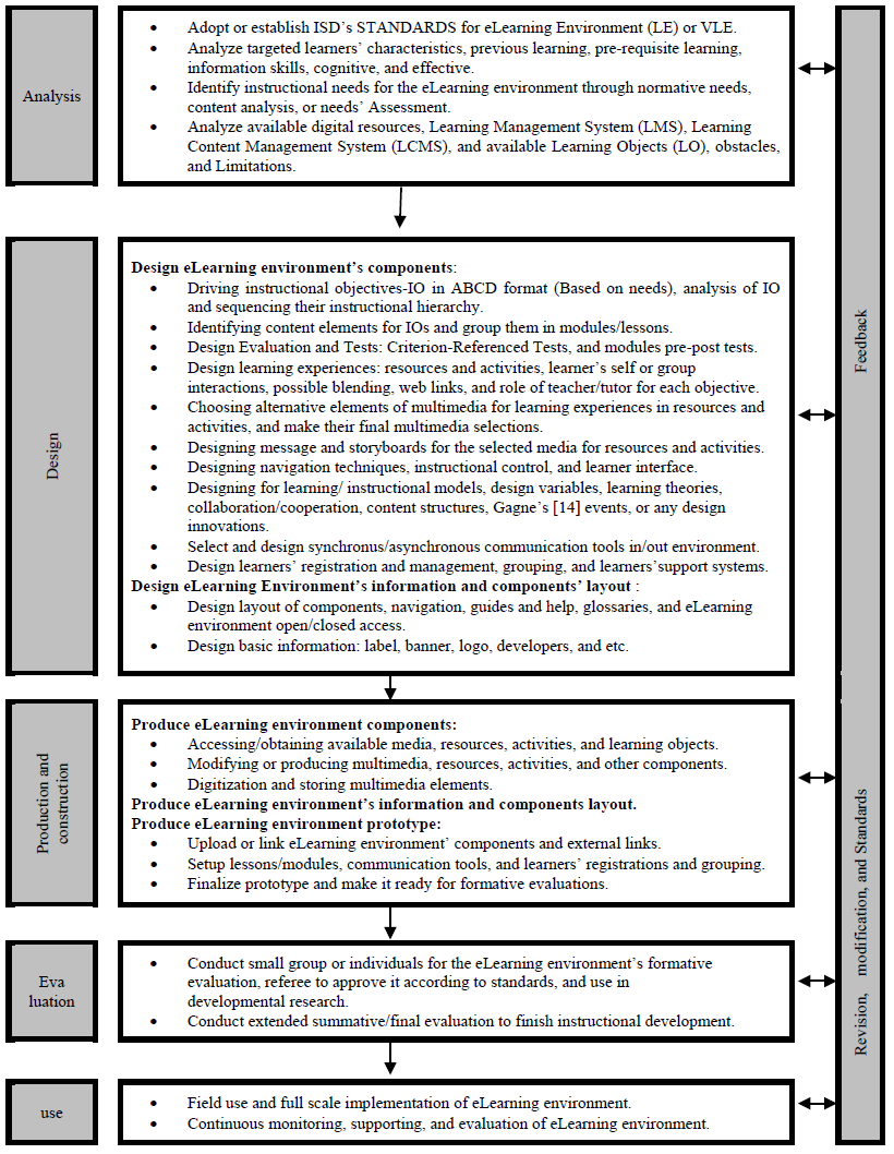 Elgazzar (2013) ISD model for developing eLearning environments (Third Revision)