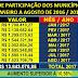 Jaguarari: FPM (Fundo de Participação dos Municípios) de Jaguarari aumentou em 10,58%, mas o prefeito, Everton Rocha(PSDB), diz que caiu 20%.