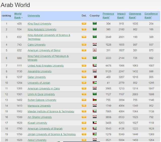 أفضل 20 جامعة في الوطن العربي