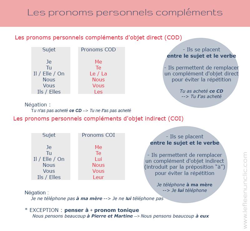 les pronoms personnels compléments, les pronoms COD et COI, cours et livret d'exercices le FLE en un 'clic'