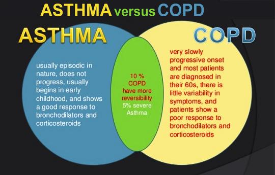 Asthma Versus COPD