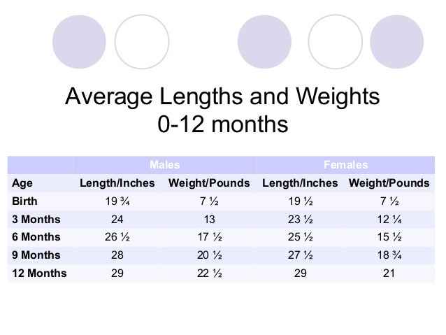 Sos Bebe Blog Baby Weight And Height Chart