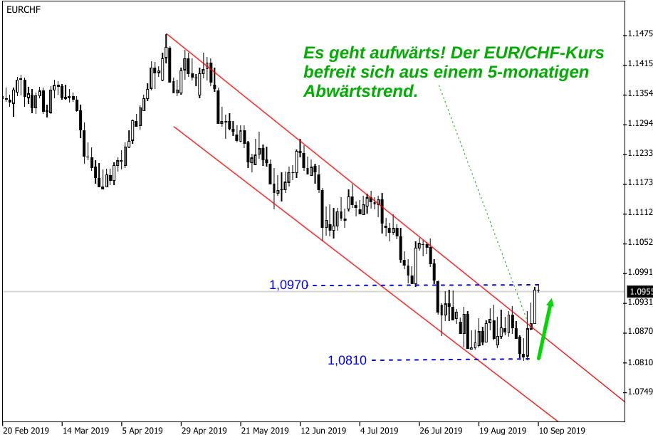 Kerzenchart EUR/CHF-Kurs mit Analyse zum Anstiegspotenzial
