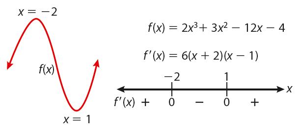意外な数学英語 unexpected math english sign chart or sign diagram