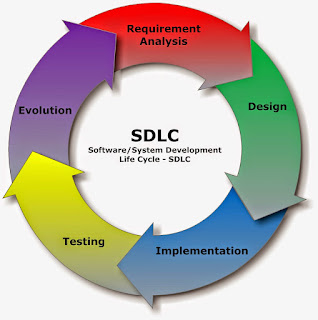 SDLC ( System/Software Development Life Cycle )