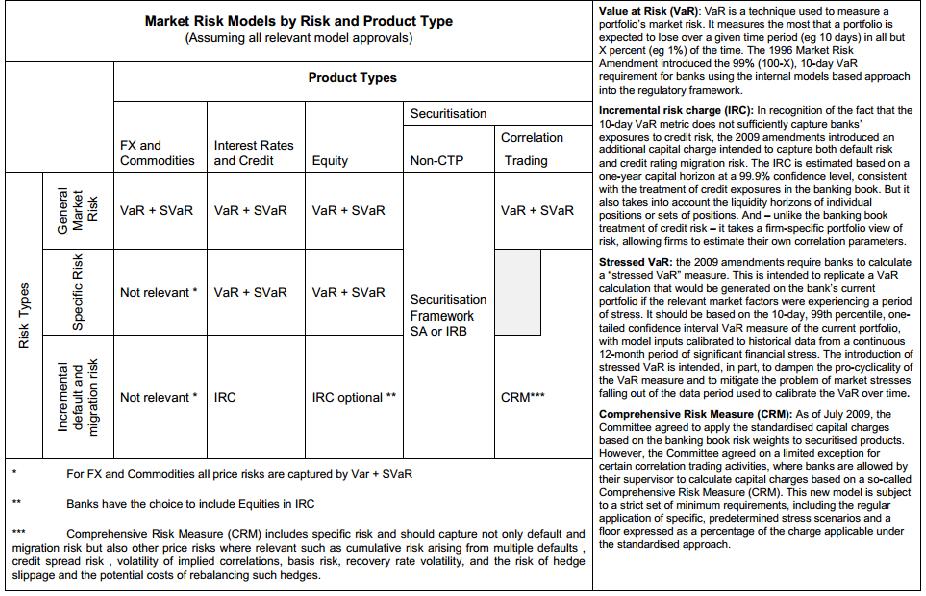 Financial Risk Management Models