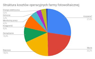 Struktura kosztów operacyjnych farmy fotowoltaicznej
