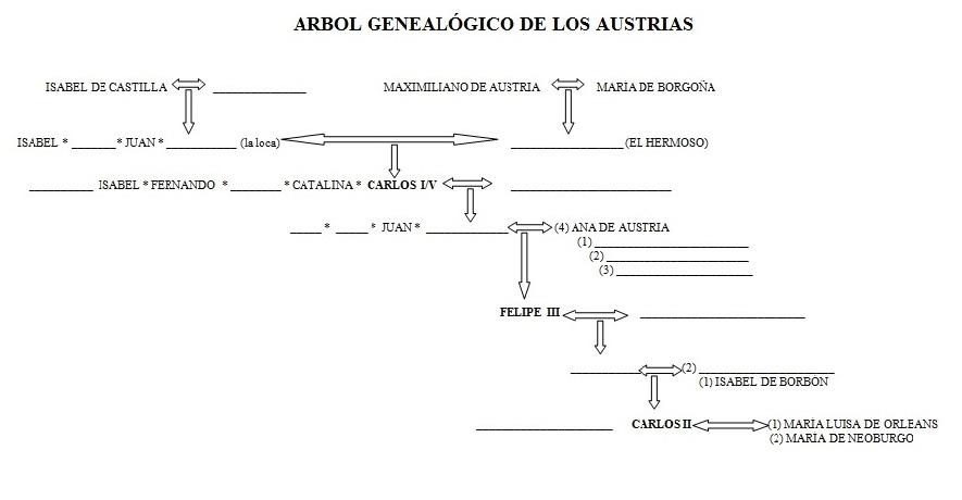 LABORATORIO DE CIENCIAS SOCIALES: TAREA ÁRBOL GENEALÓGICO