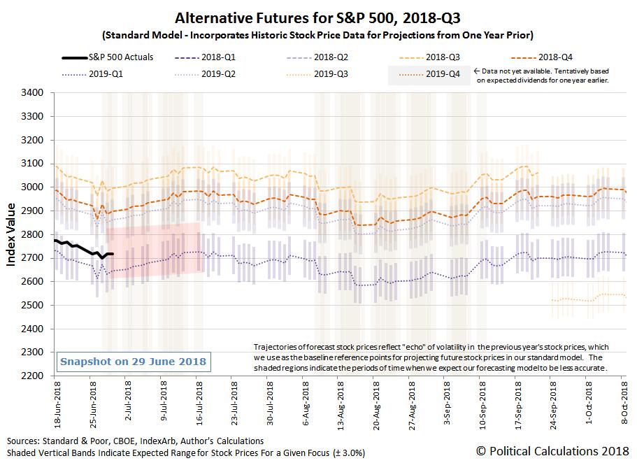 Alternative Futures - S&P 500 - 2018Q3 - Standard Model - Snapshot on 29 Jun 2018