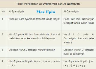 Tabel Hukum Bacaan Al Syamsiyah dan Qamariyah