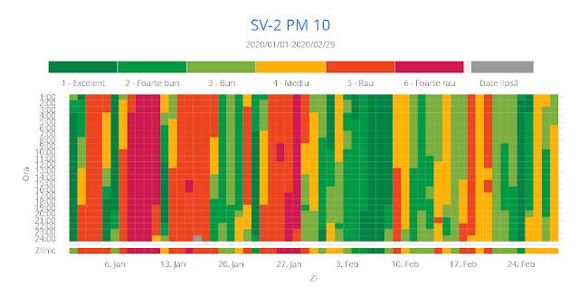 """Poluare masivă cu praf în cartierul Burdujeni. Indicele de calitate a aerului a fost """"Rău"""" și """"Foarte rău"""" în 27 dintre primele 60 de zile ale anului"""