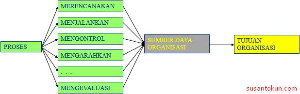 Skema Manajemen Sistem Informasi