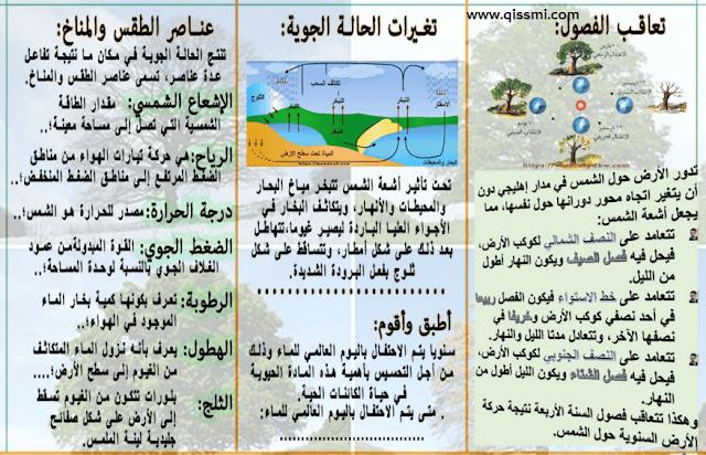 مطويات الخصائص الطبيعية للأرض و مواردها للمستوى الرابع (النشاط العلمي/ الوحدة 6)