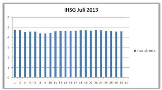 IHSG Juli 2013