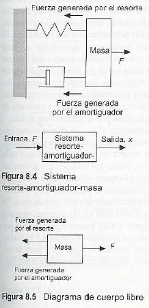 Resultado de imagen para sistema masa fuerza ma