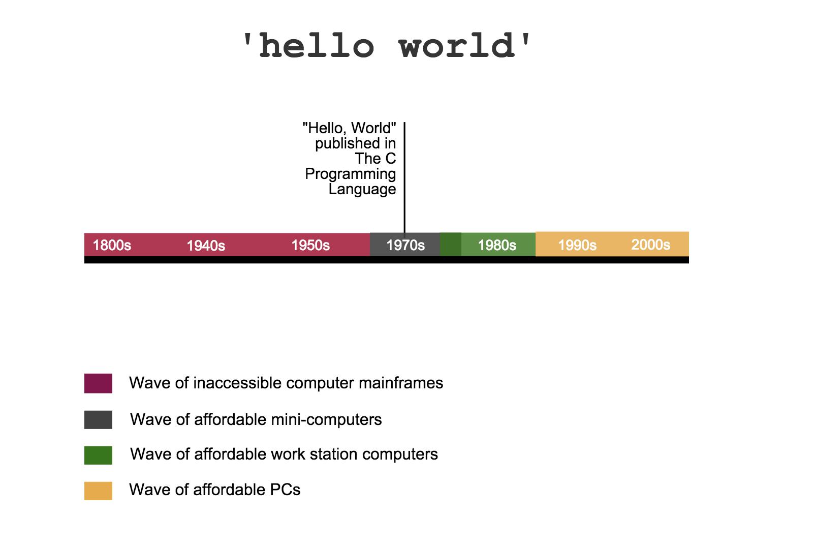 Infografis Sejarah Hello World