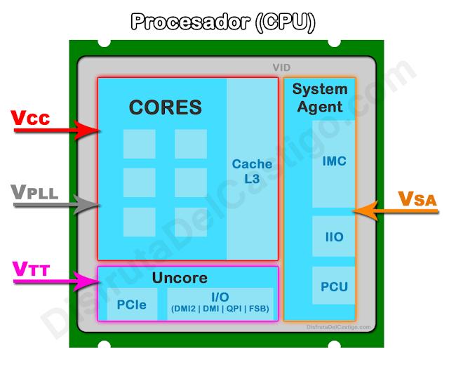 esquema voltajes CPU overclock procesador