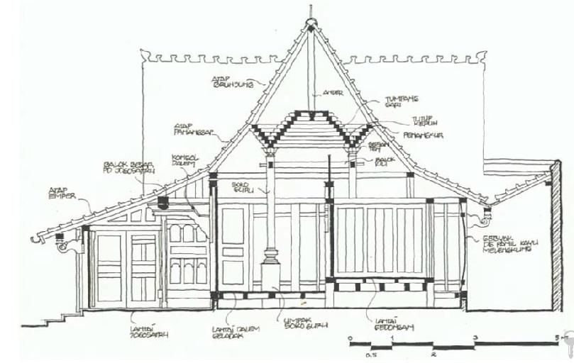 Image Result For Denah Rumah Joglo
