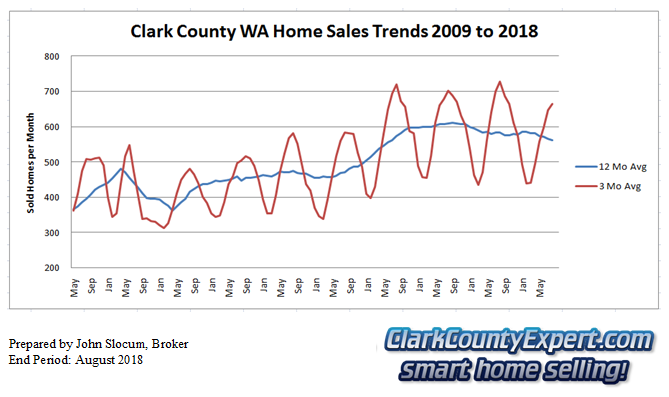 Clark County Home Sales August 2018- Units Sold