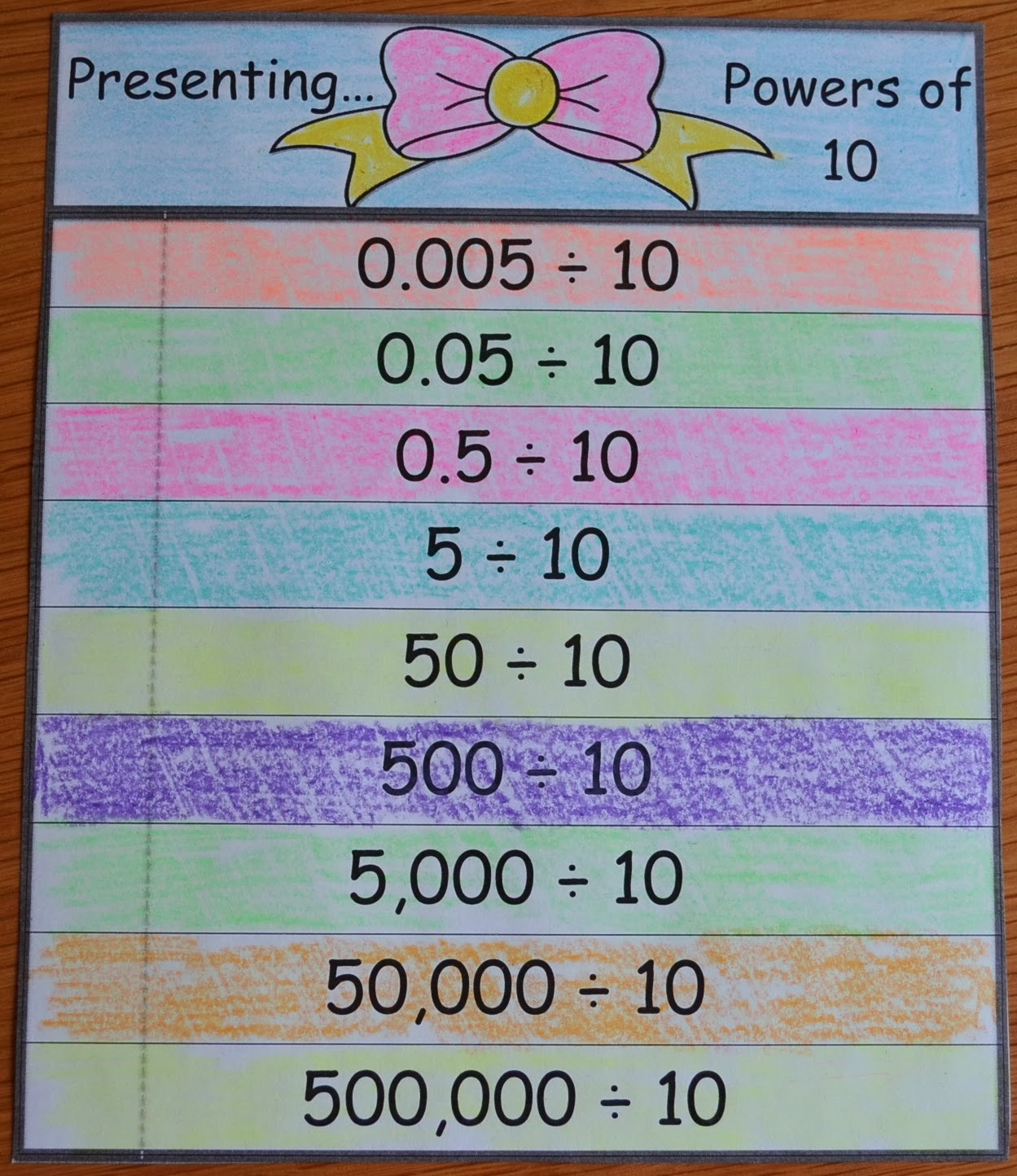 Love2learn2day Flap Books Powers Of Ten Multiply