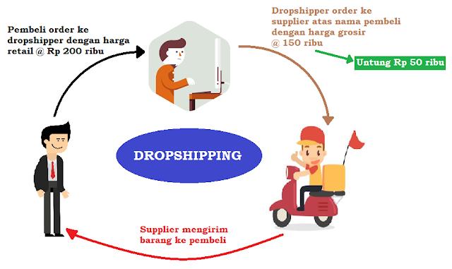 Sistem Dropship