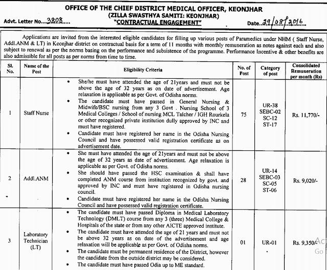 CDMO Keonjhar Recruitment