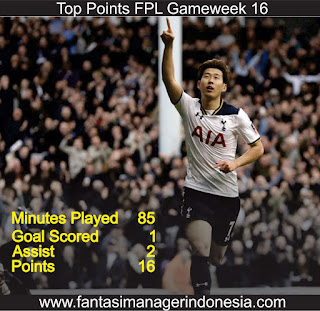 Top Poin Fantasy Premier League Gameweek 16 Fantasi Manager Indonesia