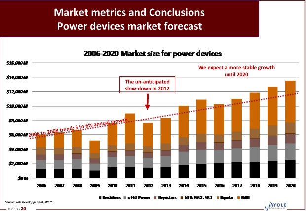 Global IGBT Module Market Research Report 2016