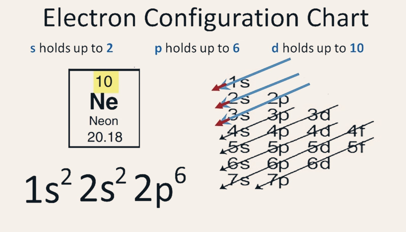 5 Steps Electron Configuration For Or Of Neon In Just 5 Steps