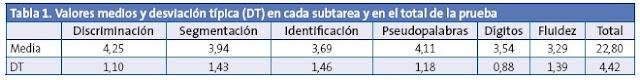 http://orientaciongal.blogspot.com.es/2015/10/proba-para-deteccion-tempera-da.html