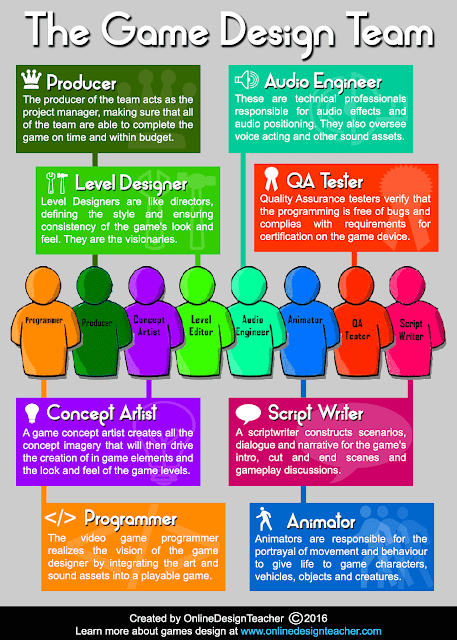 The Games Design Team Infographic